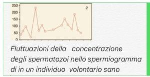 Fluttuazione della concentrazione di spermatozoi